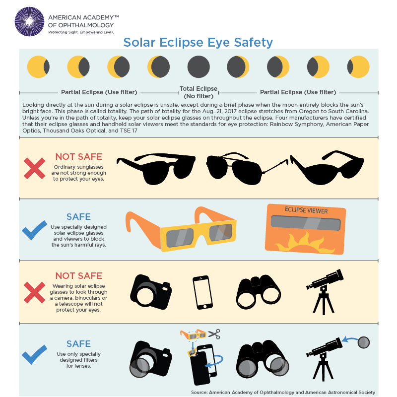 Solar Eclipse Eye Safety Infographic
